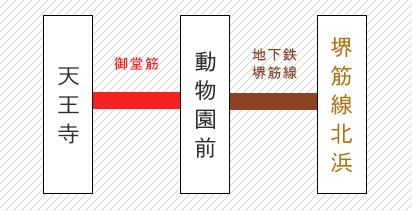 天王寺から北浜までの路線図