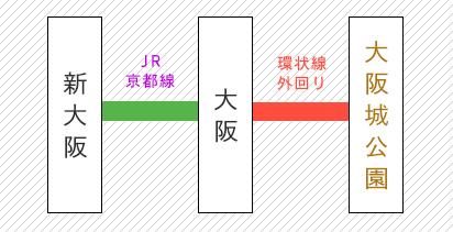 新大阪から大阪城公園までの路線図