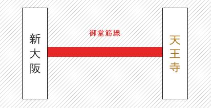 新大阪から天王寺までの路線図
