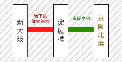 新大阪から北浜までの路線図